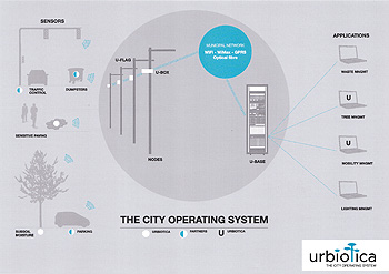 THE CITY OPERATING SYSTEM