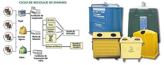 El año 2008 ha confirmado la positiva evolución de reciclaje de envases en España