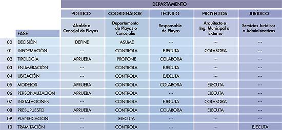 Guía previa para la organización de los equipamientos de playa