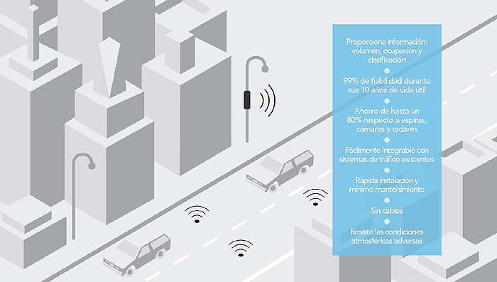 Mejora de la movilidad de vehículos en Figueres