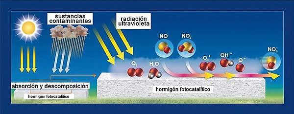 Mecanismo de la degradación fotocatalítica del NOx
