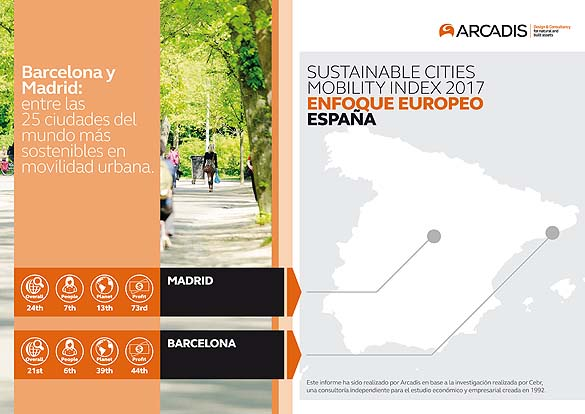 barcelona-madrid-movilidad-urbana