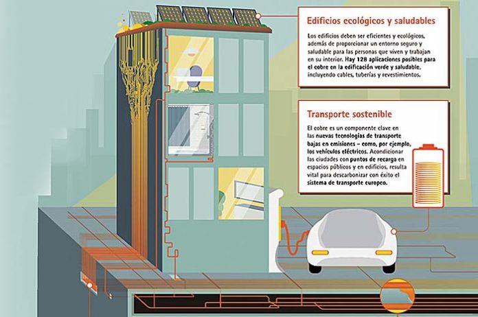 El cobre hace posible la edificación sostenible, la movilidad eléctrica y la transición energética
