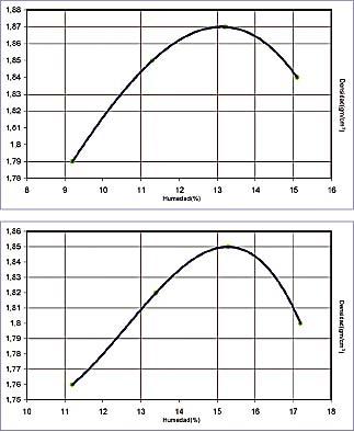 Resultados de ensayos Próctor Normal con dosificación al 5% y al 8%.