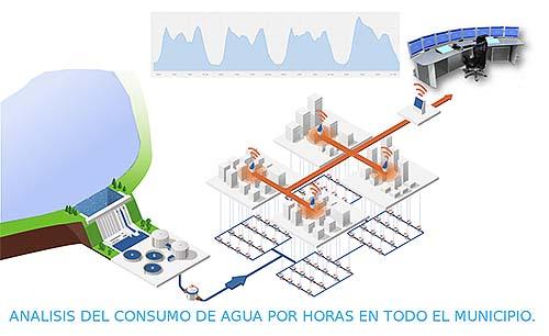 Sistema de gestión inteligente del agua en Mequinenza
