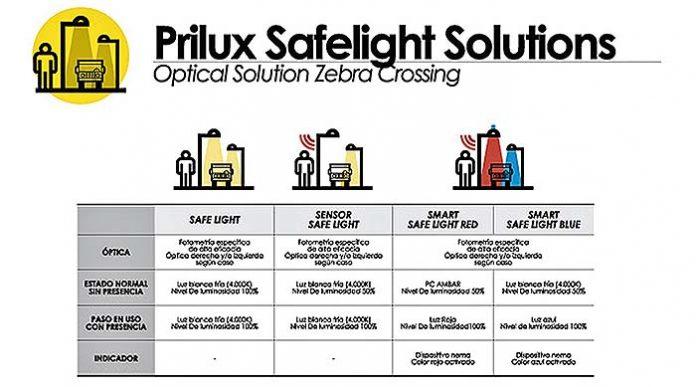 Solución Safelight de Prilux