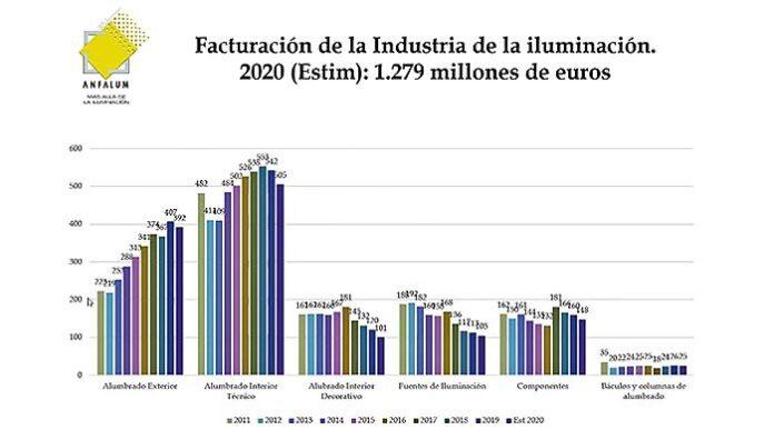 Facturación estimada de la industria de la iluminación en 2020