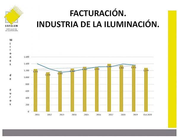 Facturación de la industria de la iluminación 2011-2020
